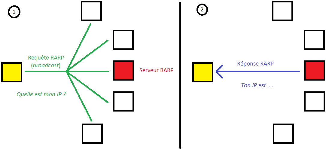 File:Reverse ARP png - Wikimedia Commons