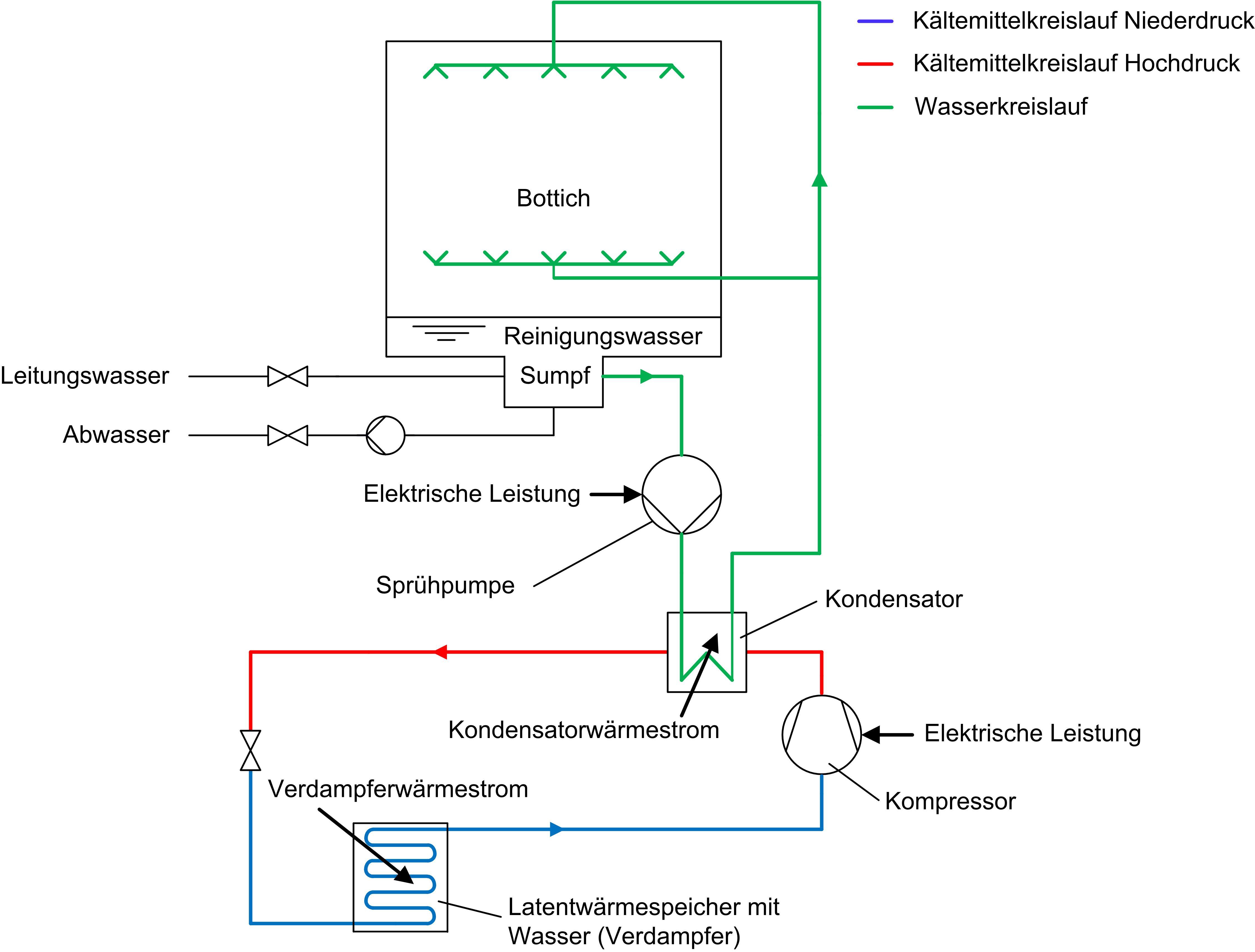 File Schema Geschirrspueler mit Waermepumpe