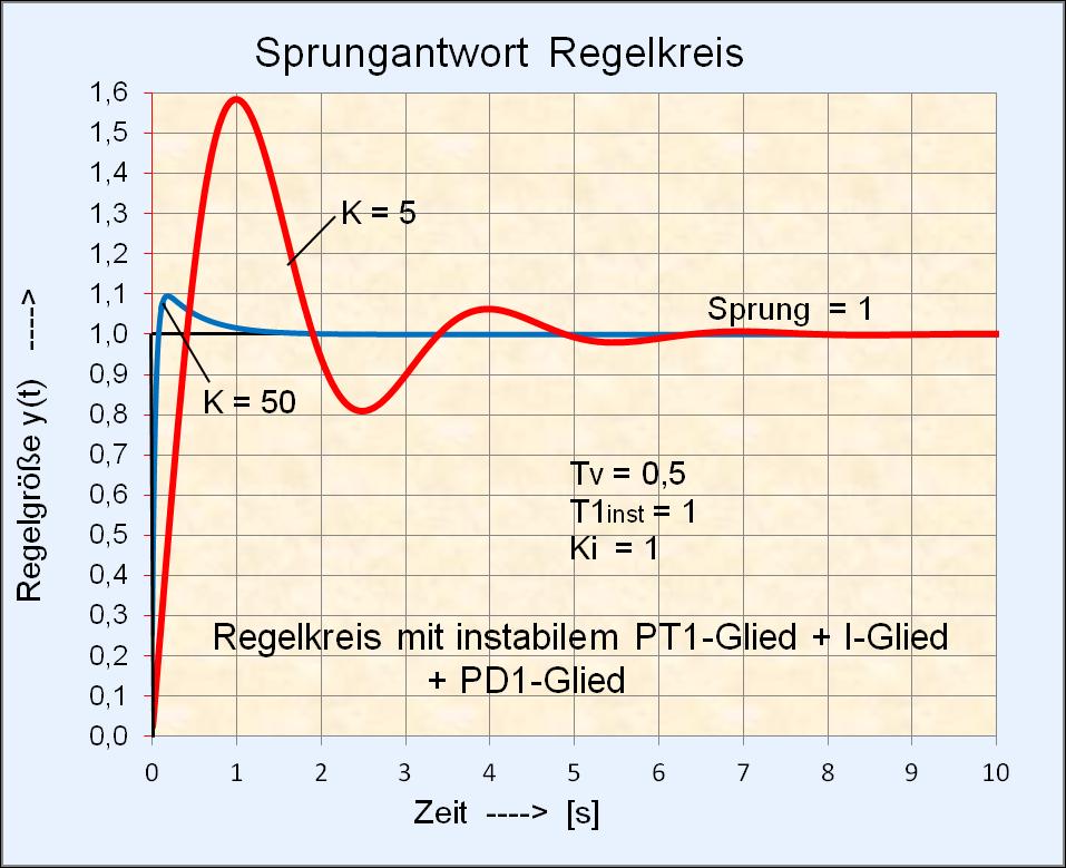 File:Sprungantwort Regelkreis mit instabilem PT1-Glied + I-Glied + ...