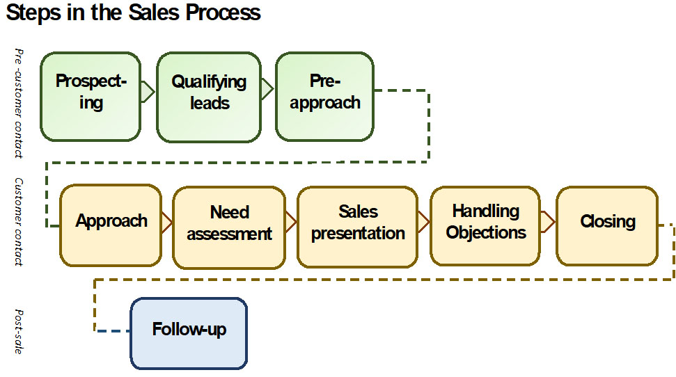 steps in the sales process Sales process engineering is the engineering of better sales processesit is intended to design better ways of selling, making salespeople's efforts more productive it has been described as the systematic application of scientific and mathematical principles to achieve the practical goals of a particular sales process.