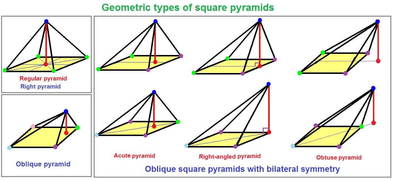 how to work out size of square based on diagonal