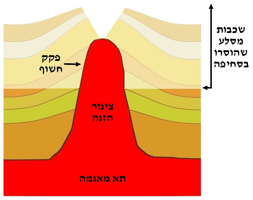 File:Volcanic Plug Diagram He.jpg - Wikimedia Commons on