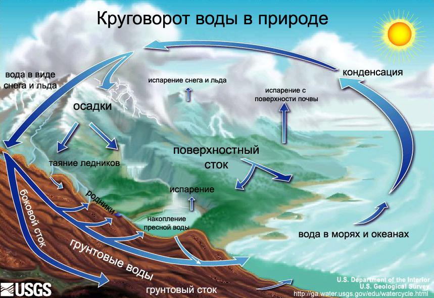 Круговоротводы.png