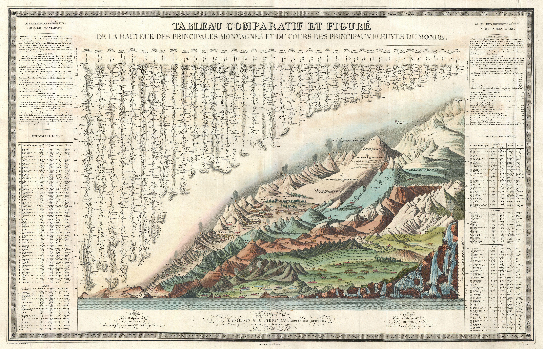 Marine Charts: 1836 Andriveau Goujon Comparative Mountains and Rivers Chart ,Chart
