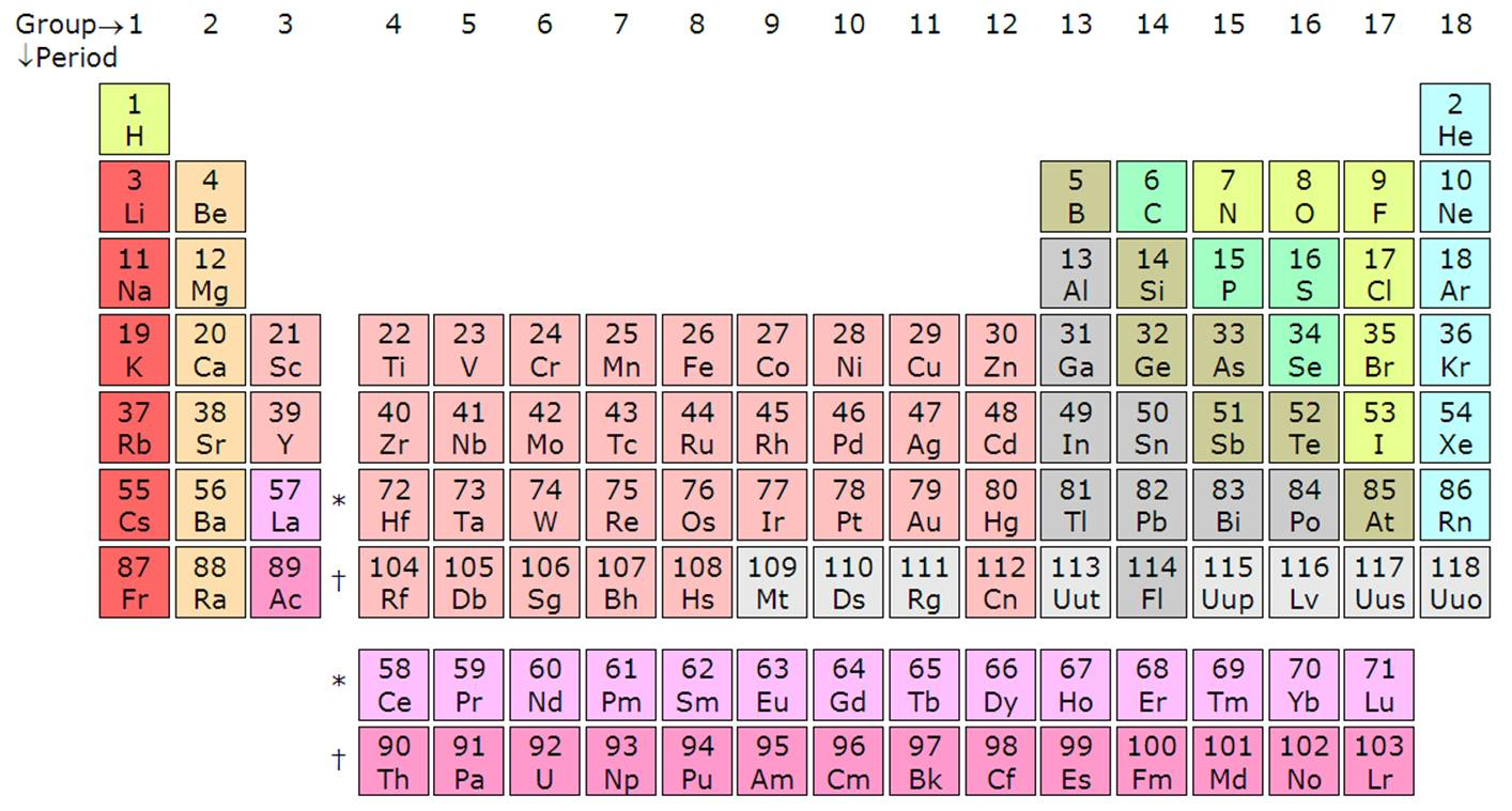 Template talkperiodic table wikipedia double sharps commentsedit gamestrikefo Gallery