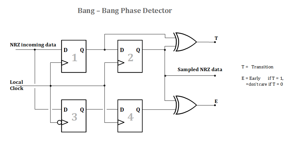 Filebang Bang Phase Detectorg Wikimedia Commons