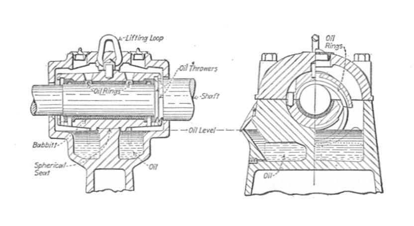 f u00e1jl bearing with ring oiler  electrical machinery  1917