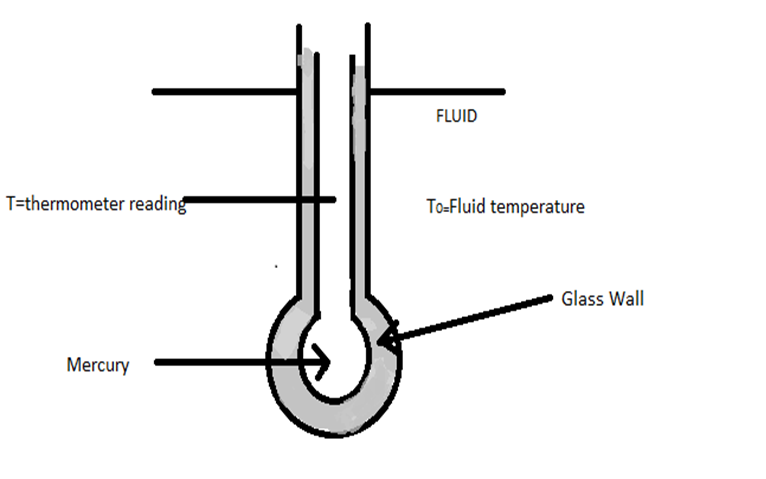 Filecross sectional view of an mercury thermometerg wikimedia filecross sectional view of an mercury thermometerg ccuart Images