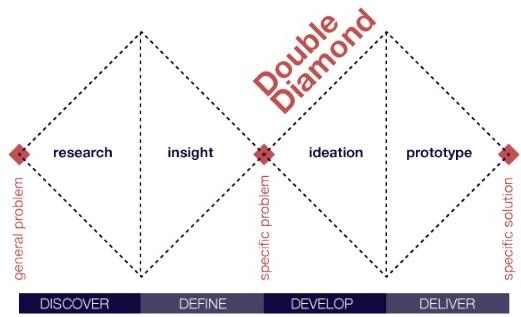 File:Double-diamond-process.jpg