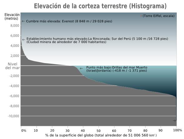 Altitud wikipedia la enciclopedia libre for Que significa contemporaneo wikipedia