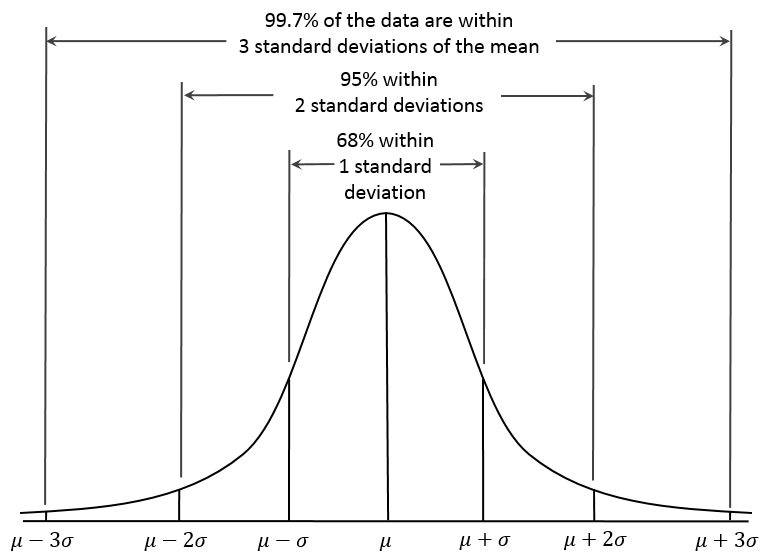 A normal distribution