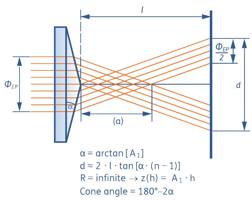 Creation of Bessel beams through an axicon