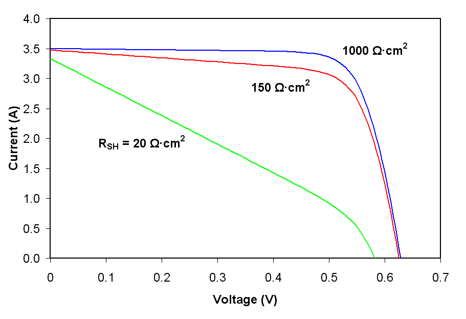 solar cells theory Aim the aim of this lab exercise is to experimentally create the current vs voltage for an actual solar cell under various illumination conditions.