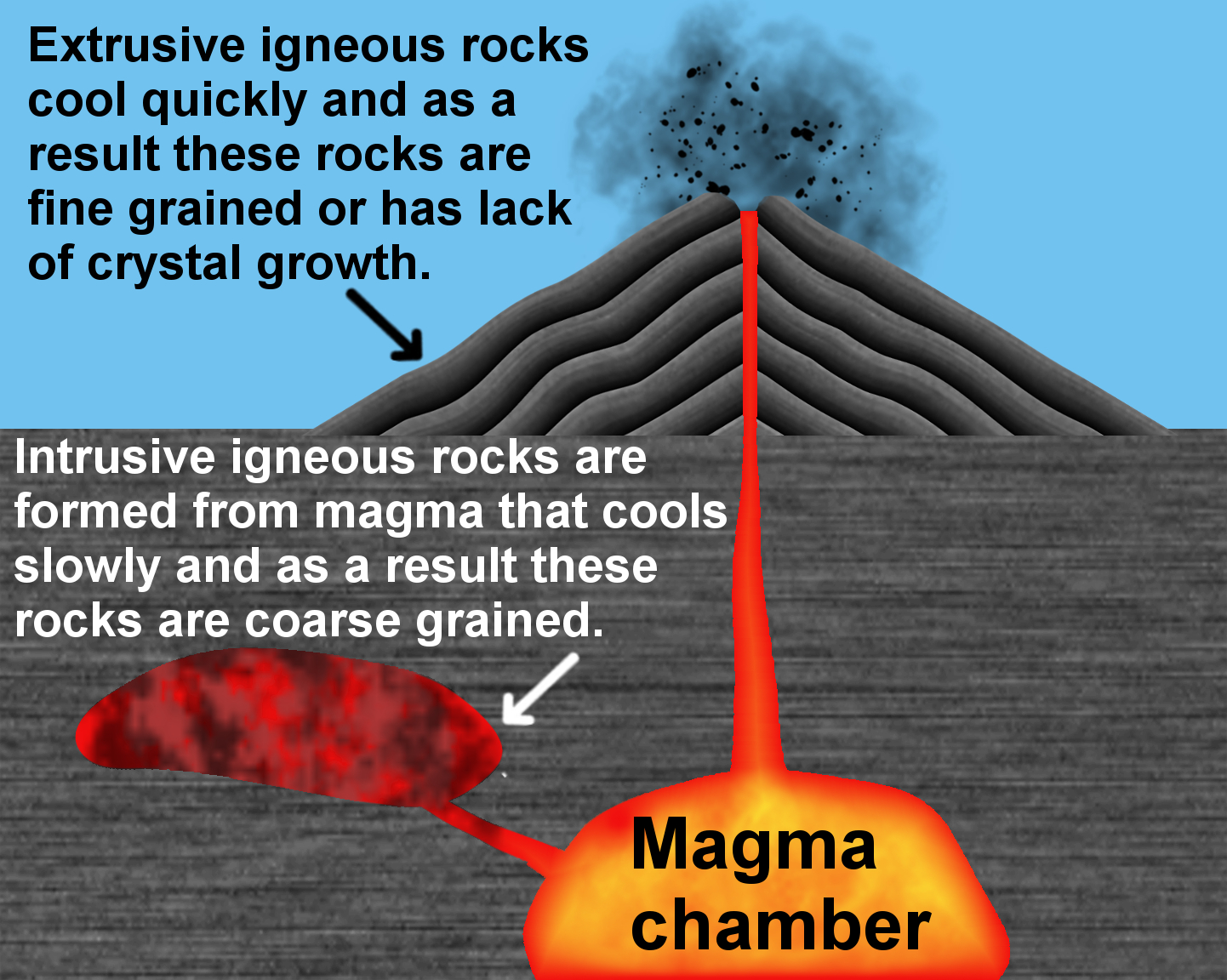igneous rock checkpoint Glg 101 week #6 checkpoint: metamorphic rocks checkpoint prompt: write a 200- to 300-word summary answering the following questions: where do metamorphic.