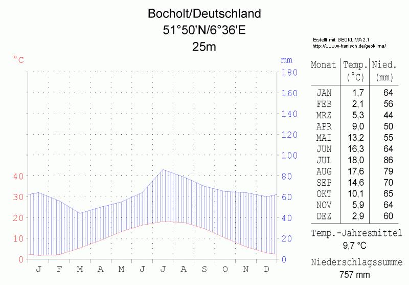 Bocholt deutschland
