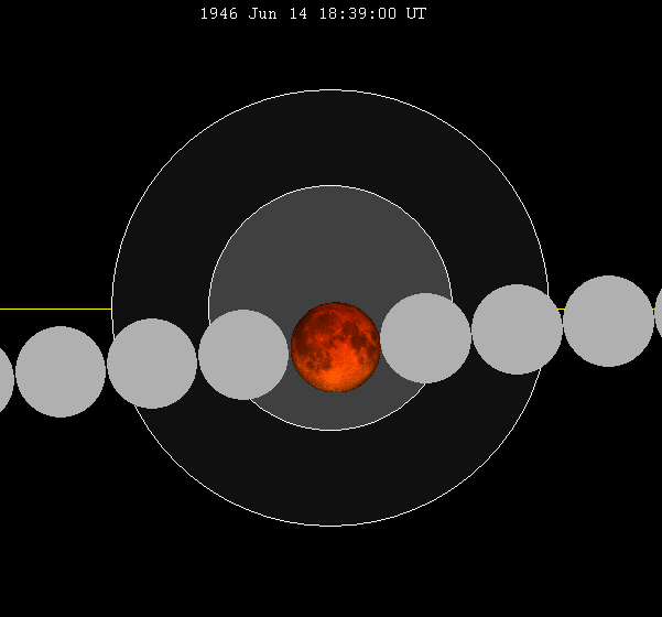 https://upload.wikimedia.org/wikipedia/commons/a/a9/Lunar_eclipse_chart_close-1946Jun14.png