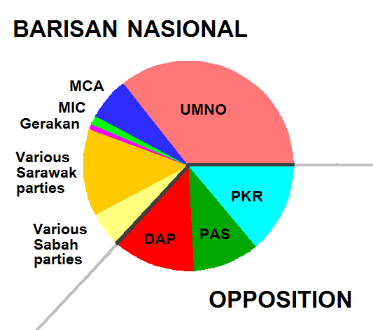 Breakdown of the Malaysian Parliament.