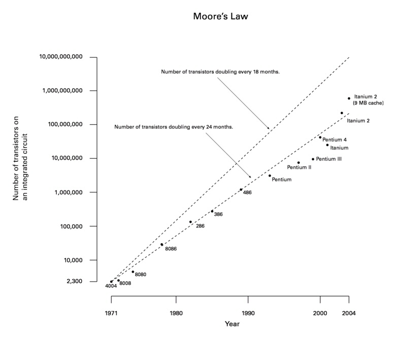 file moore law diagram (2004) jpg wikipediafile moore law diagram (2004) jpg