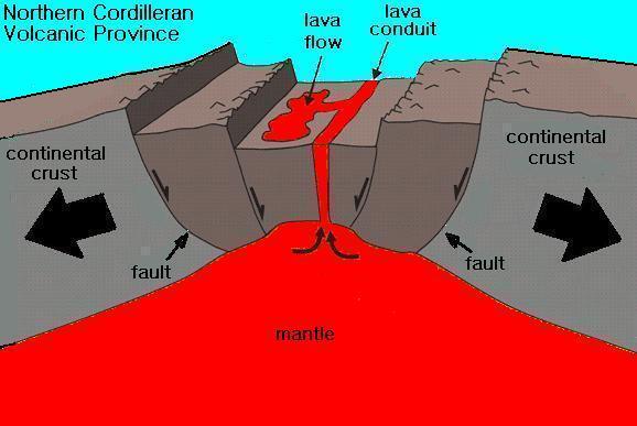 Associated Geol... Lava Plateaus Diagram
