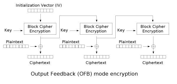 Ofb encryption.png