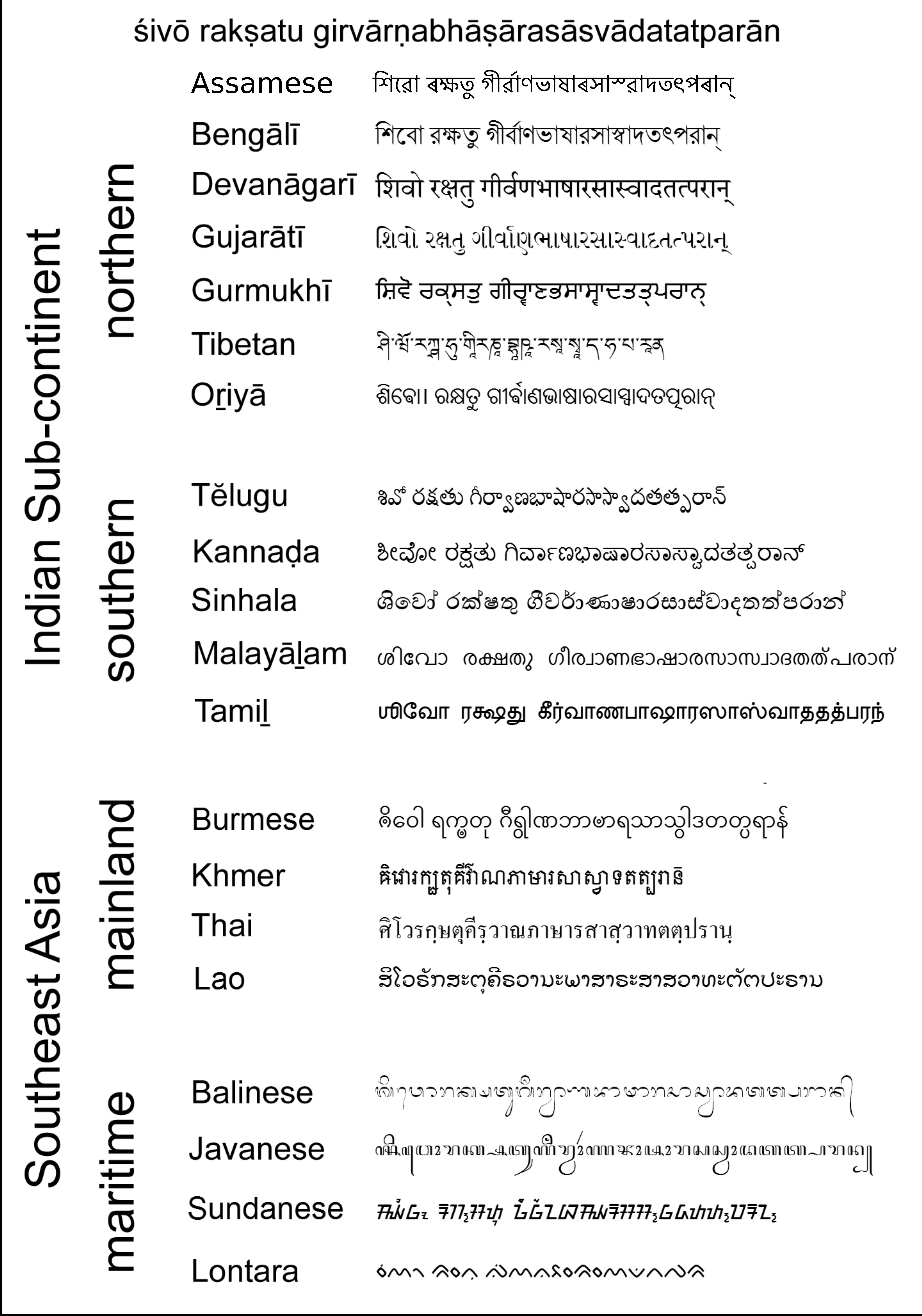 StateMaster - Encyclopedia: Sanskrit