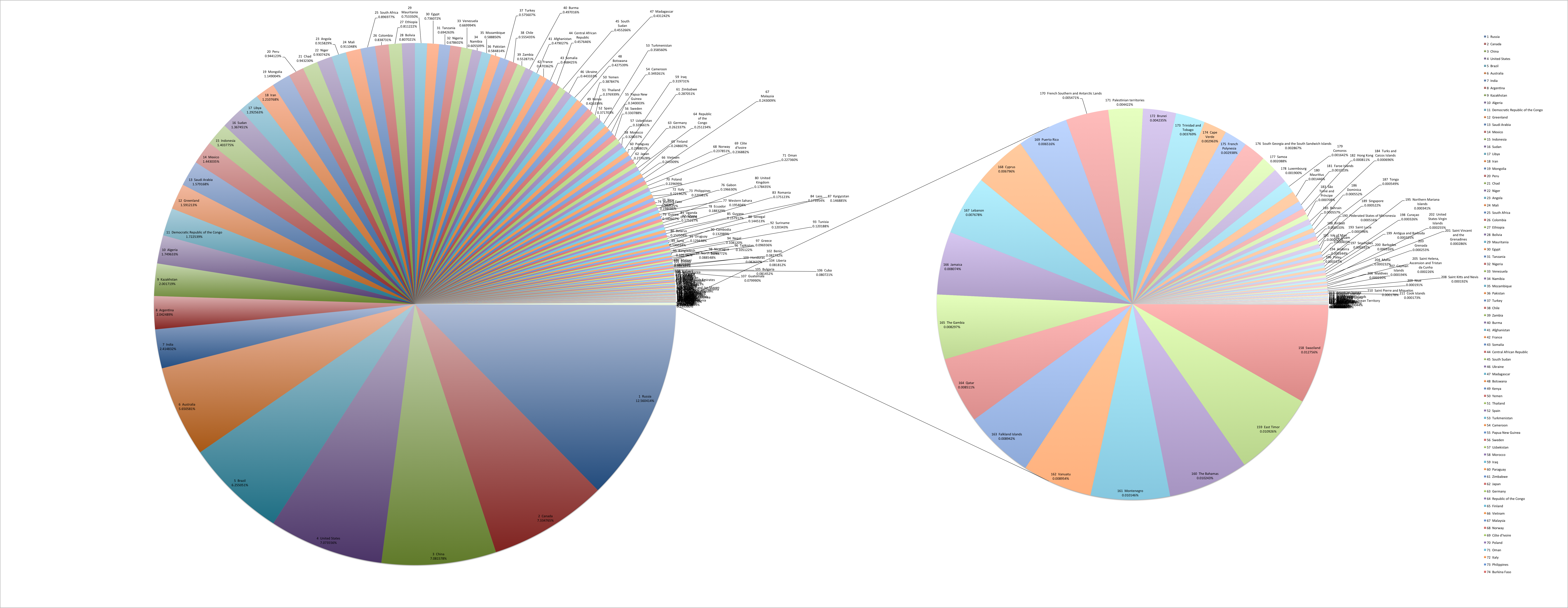 Filepie chart of countries by areag wikimedia commons filepie chart of countries by areag geenschuldenfo Images