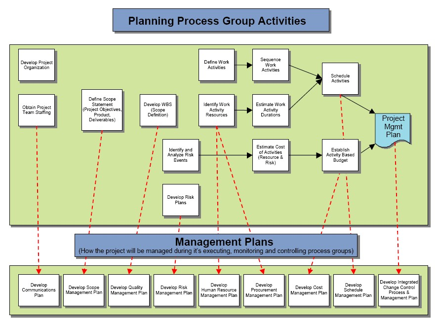Process Flow Chart Examples: Planning Process Group Activities.jpg - Wikimedia Commons,Chart