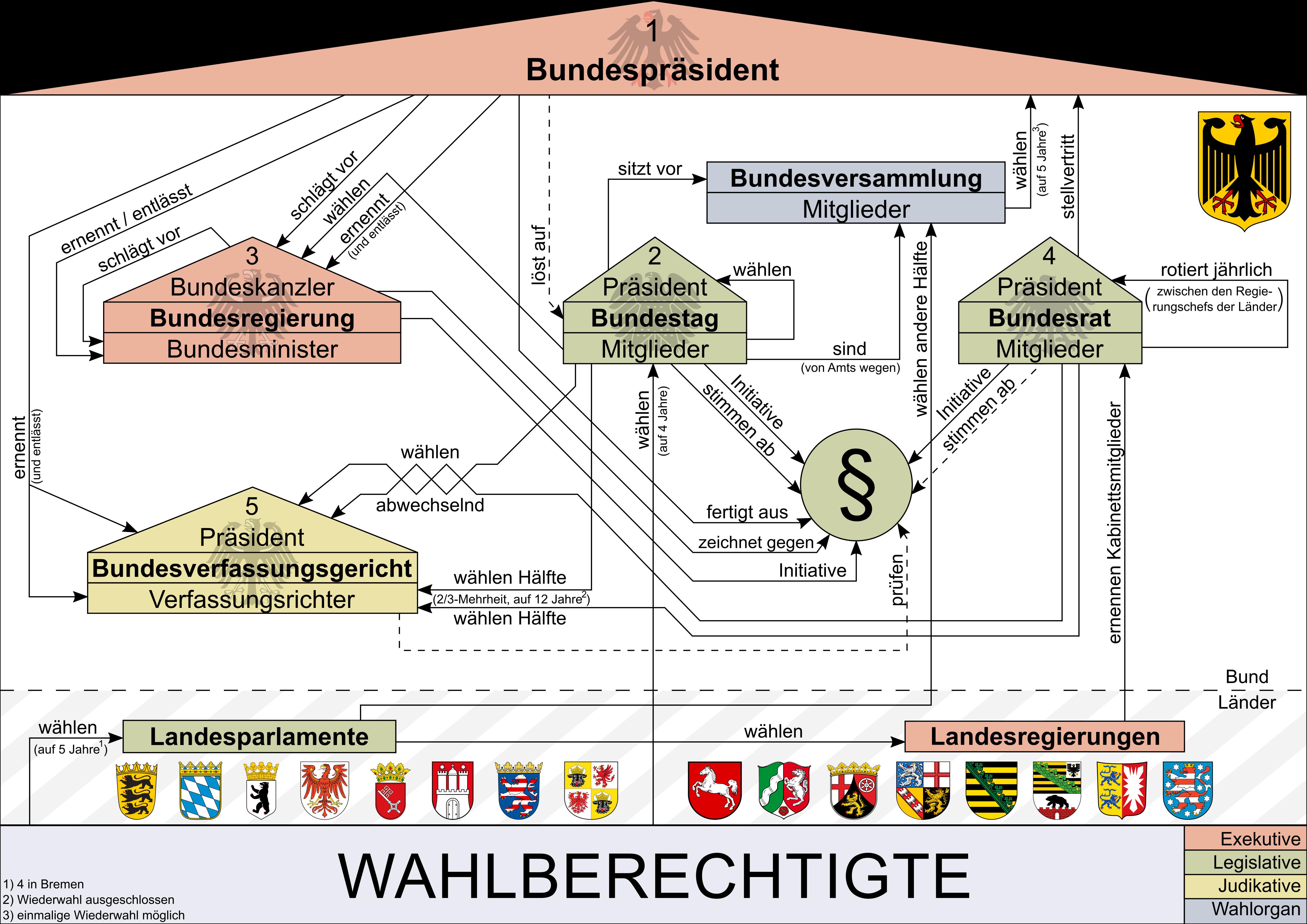 Deutschland Exekutive