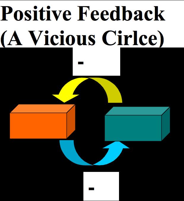 PositiveFeedbackVicious.png