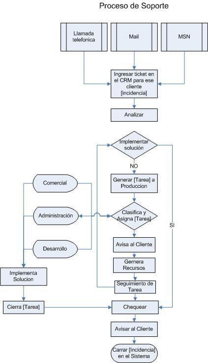 Español: Diagrama - proceso de soporte