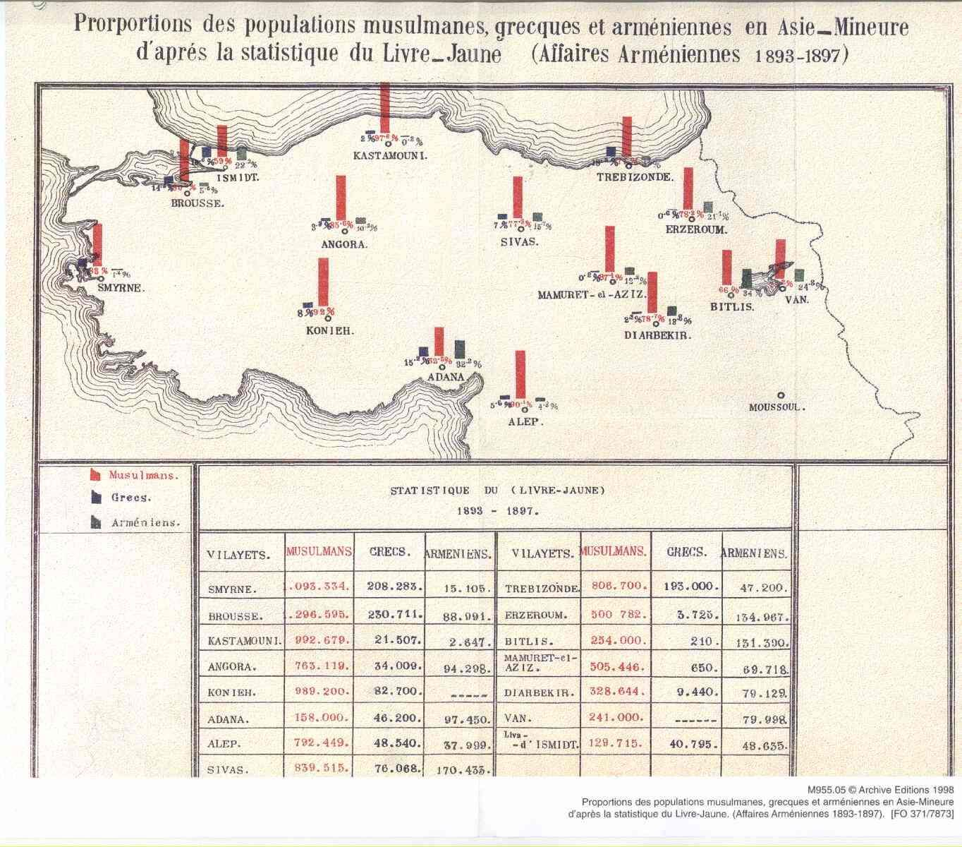 Prorportions_des_populations_musulmanes_grecques_et_armeniennes_en_AsieMineure_d%27apres_la_statistique_du_livreJaune.png