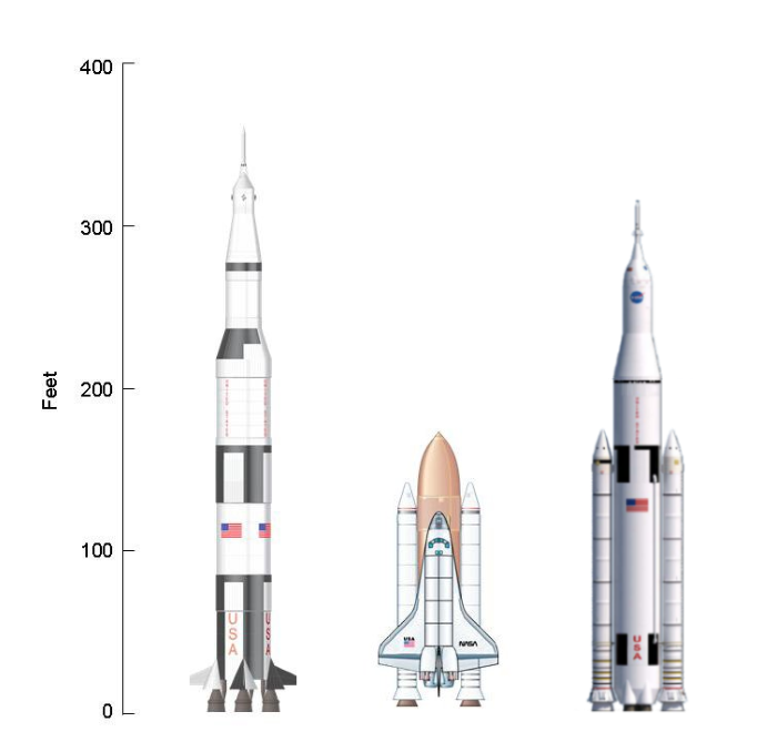Falcon Rocket vs Saturn V (page 2) - Pics about space