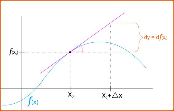 Sentido geometrico del diferencial de una funcion.png