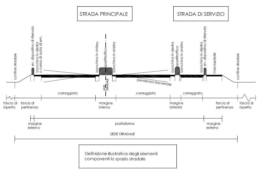 Sede stradale wikiversit for Una dimensione del garage per auto