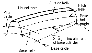 Screw Terms additionally 10 4 Scalar Products And Projections Of besides Print version as well Acute Triangle besides Thread Root. on included angle definition