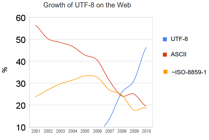 Growth of UTF-8