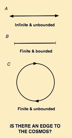Universe_bounded_unbounded_finite_infinite_1.jpg