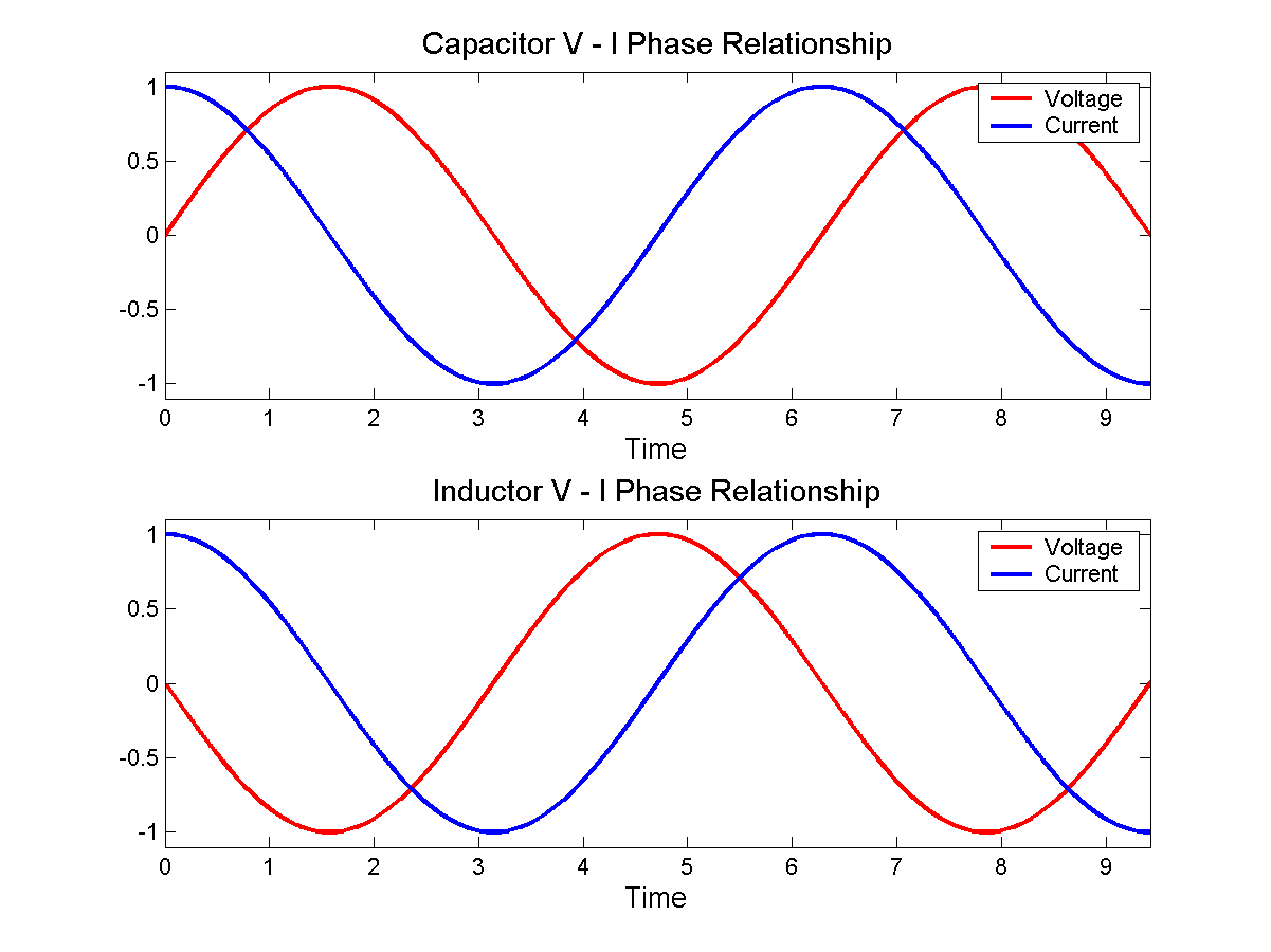 relationship between current and potential difference capacitor