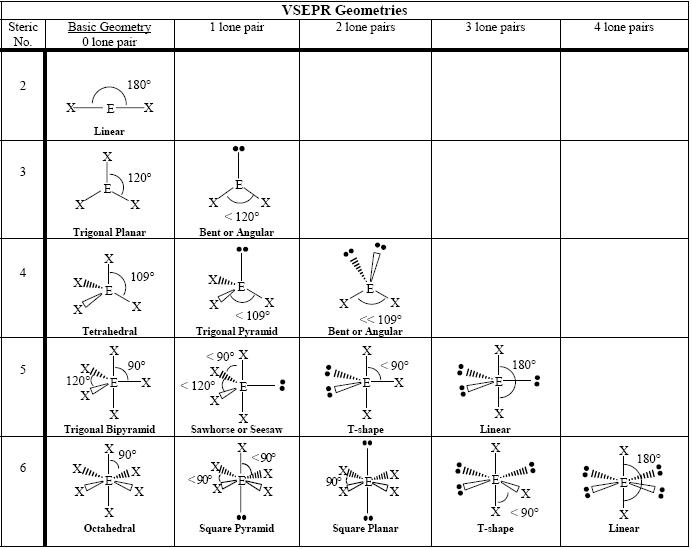 File:VSEPR geometries.PNG - Wikimedia Commons H2co3 Lewis Structure