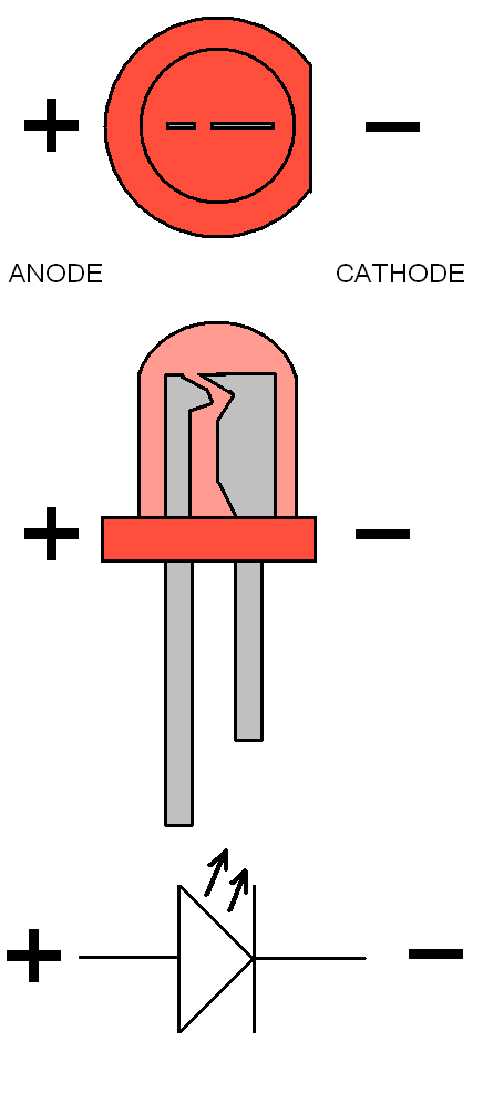The anode corresponds to the p-type crystal, the cathode to the n-type crystal