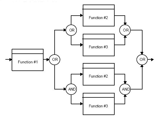 functional flow block diagram