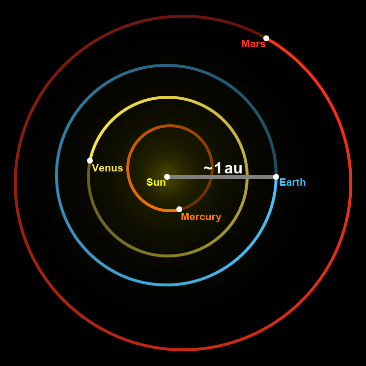 Astronomical Unit Wikipedia