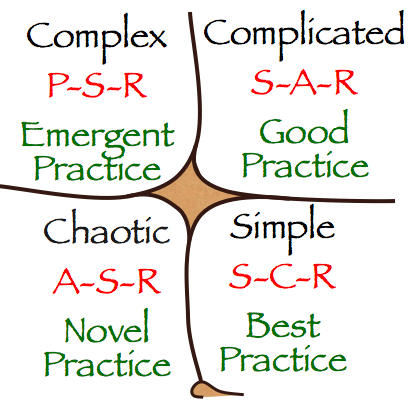 Cynefin framework, September 2006.png