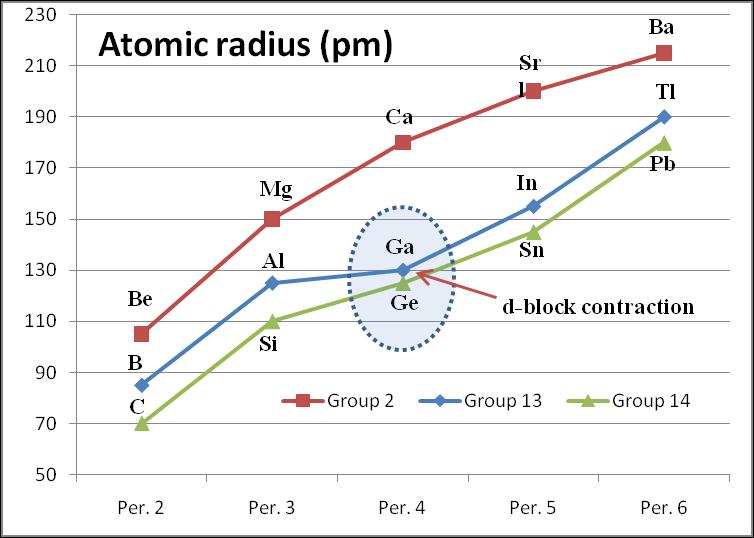 Ionic radius trend