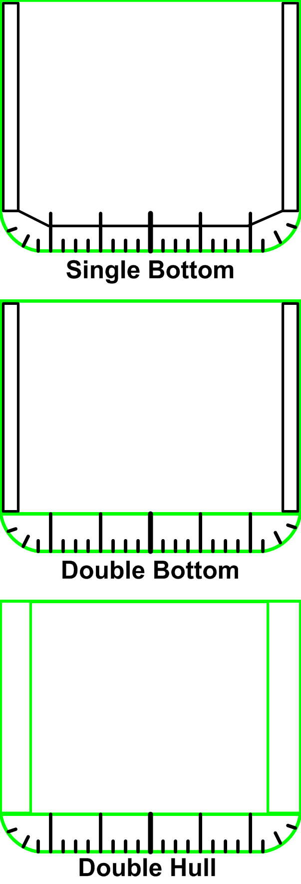 Double bottom - Wikipedia