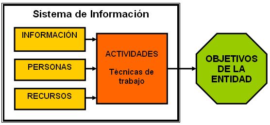 Sistema de informaci n wikipedia la enciclopedia libre for Tecnica de oficina wikipedia