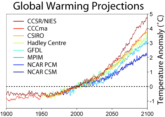Global warming - Global warming projections until 2100