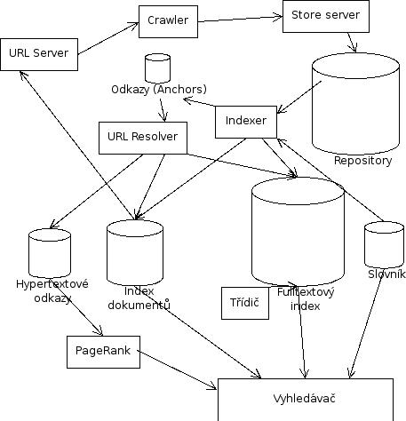 Schéma de l'architecture du moteur de recherche de Google