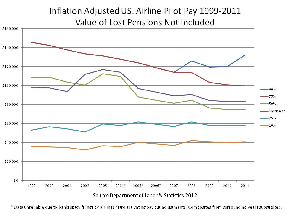 Pay Chart: Historic Airline Pilot Pay 1999 to 2011.JPG - Wikimedia Commons,Chart