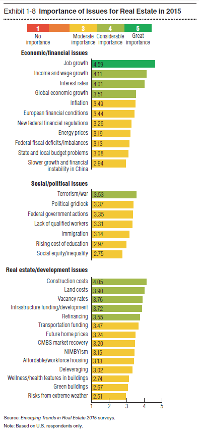 File:Importance of Issues for Real Estate in 2015.PNG - Wikimedia Commons